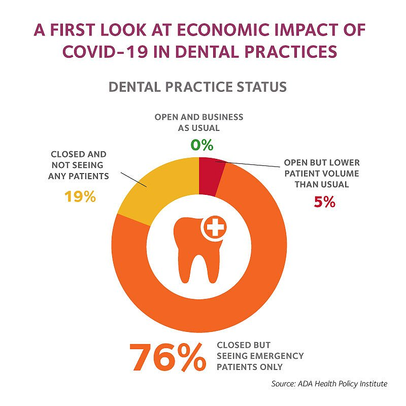 A First Look at Economic Impact of COVID-19 in Dental Practices
